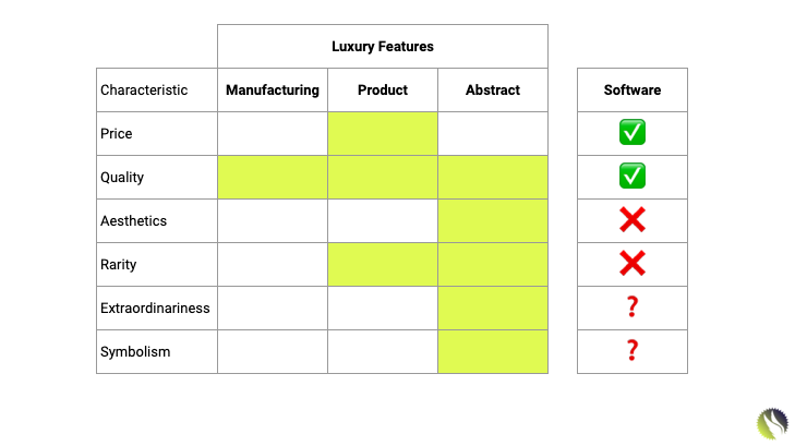 Characteristics of Luxury Goods Companies and Luxury Software