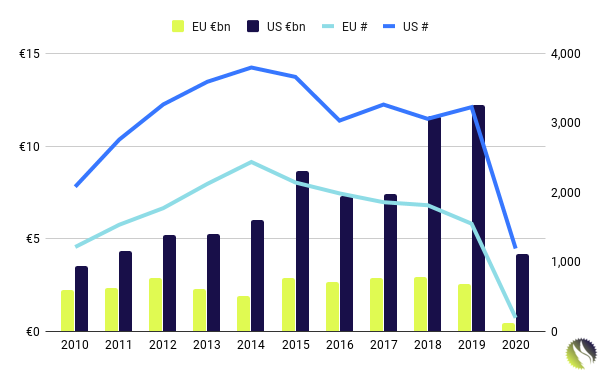 Venture Capital First-time Startup Financing: US and Europe, 2010 - Q1 2020