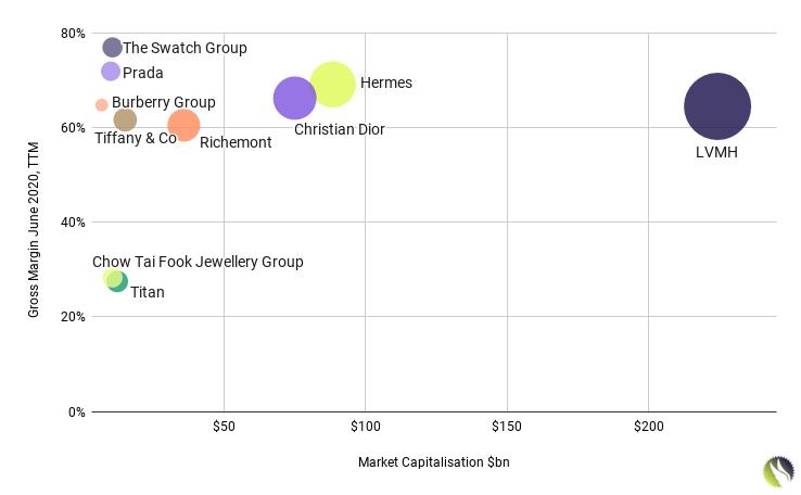 Luxury Goods Public Companies Gross Margin and Market Capitalization