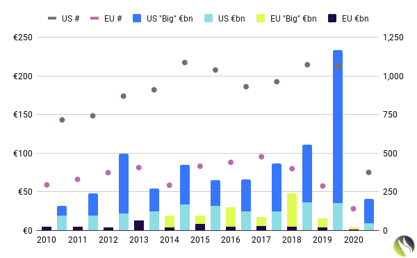 Venture Capital Startup Exit and Big Exit Activity: US and Europe, 2010 - Q1 2020