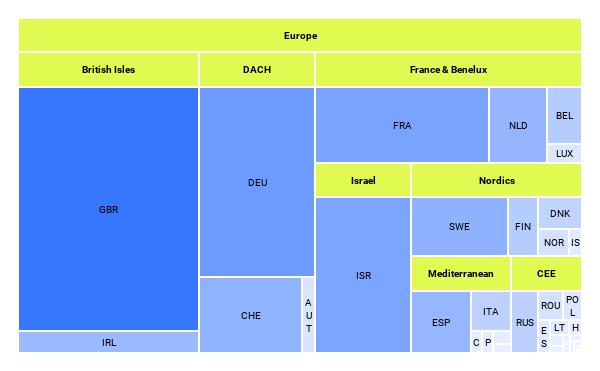 Venture Capital Total Startup Financing: Europe, 2014 - Q1 2020