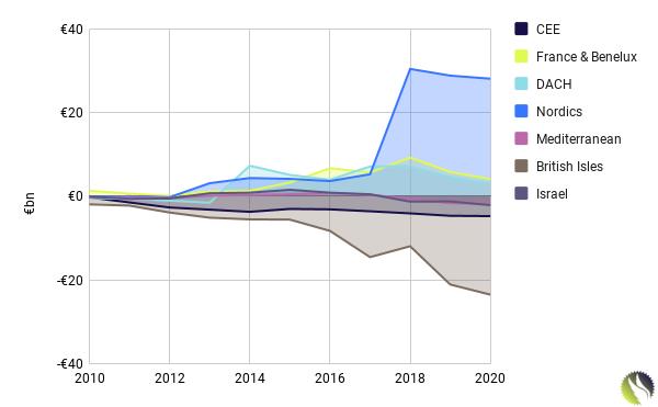 VC Investment Account (Cumulative Invested - Exits): European Regions, 2010 - Q1 2020