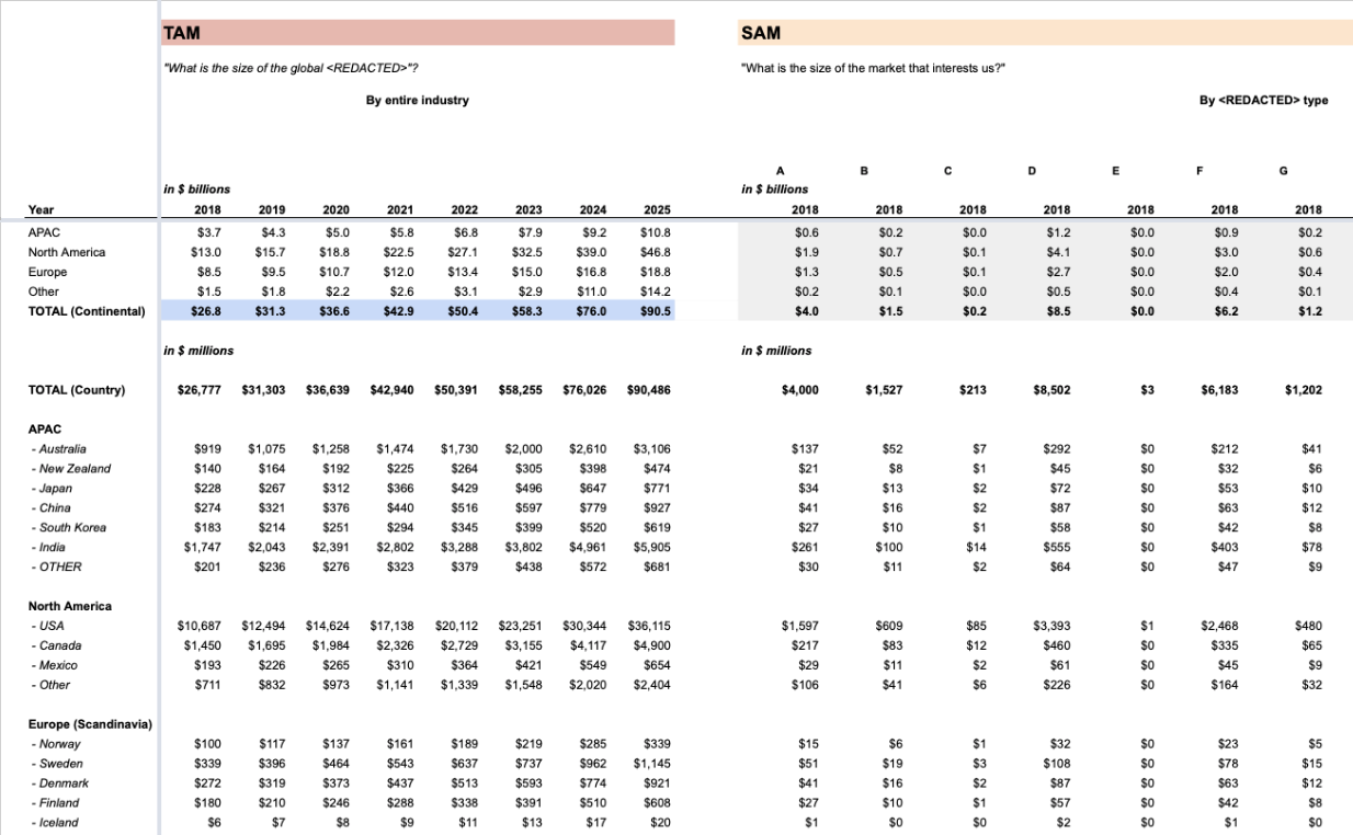 Example of a TAM model excel spreadsheet